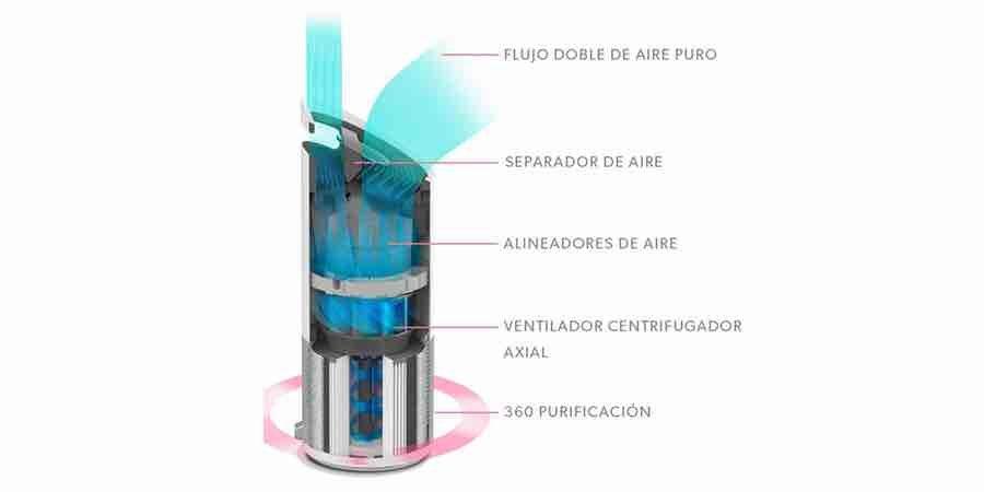 purificador ventilador